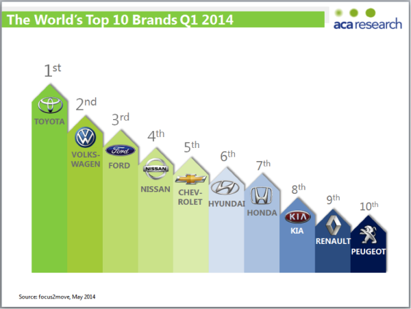 The World's Top 10 Brands Q1 2014