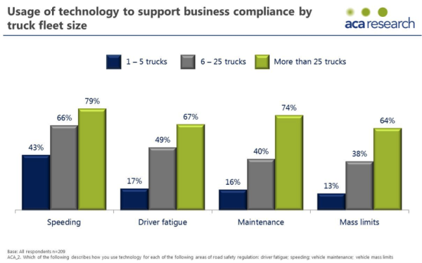 Technology as business compliance support by fleet size