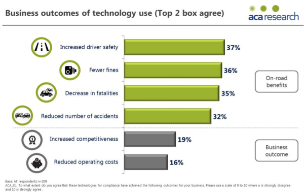 Business outcomes of auto technology use