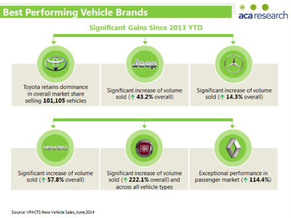 Best Performing Vehicle Brands in Australia for 2014