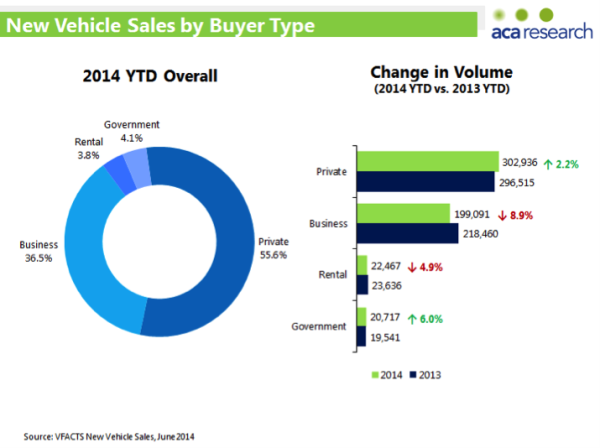2014 Vehicle Sales by Buyer Type