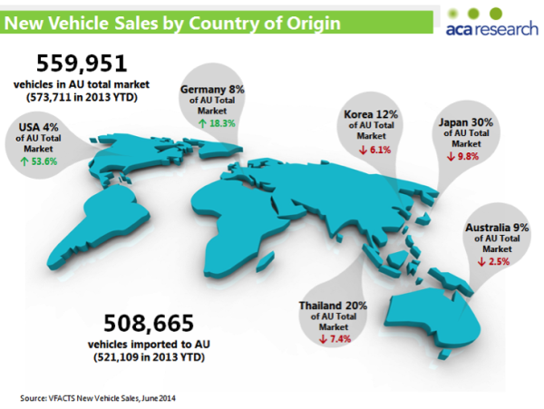 New Vehicle Sales by Country of Origin