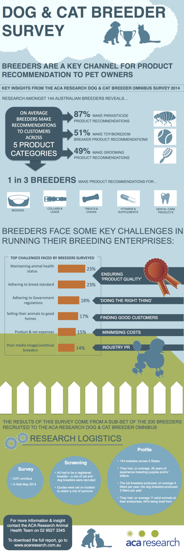 What are breeders recommending? New release from the 2014 breeder study