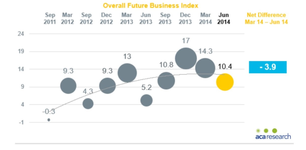 Businesses Focus on Growth Opportunities Despite Fall In Confidence