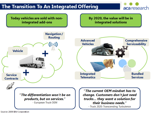 Integrated Telematics Offering