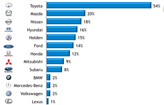 Brand Recommendations Automotive Vehicle Research