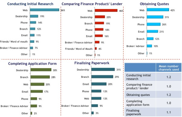 Market Research for Finance Lenders Unveiled