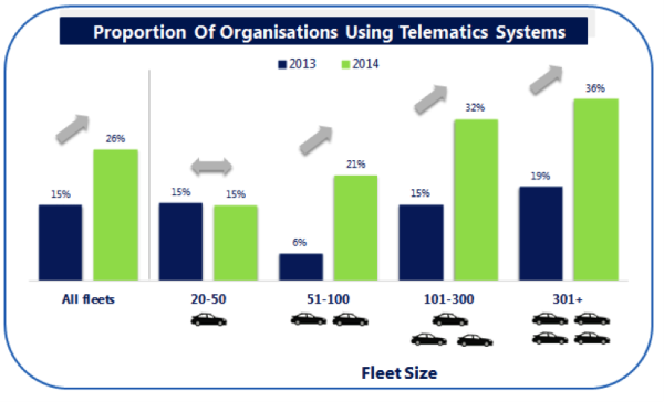 Proportions of Organisations Using Telematics Systems