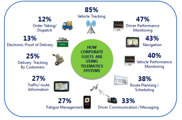 How Corporate Fleets are Using Telematics Systems