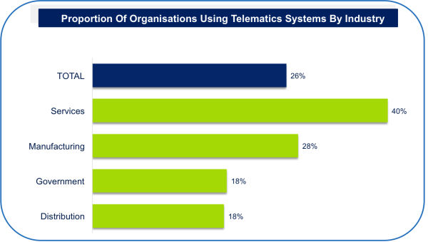 Proportion of Organisations Using Telematics Systems by Industry