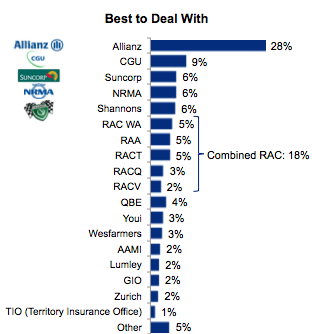 Best Insurers Data