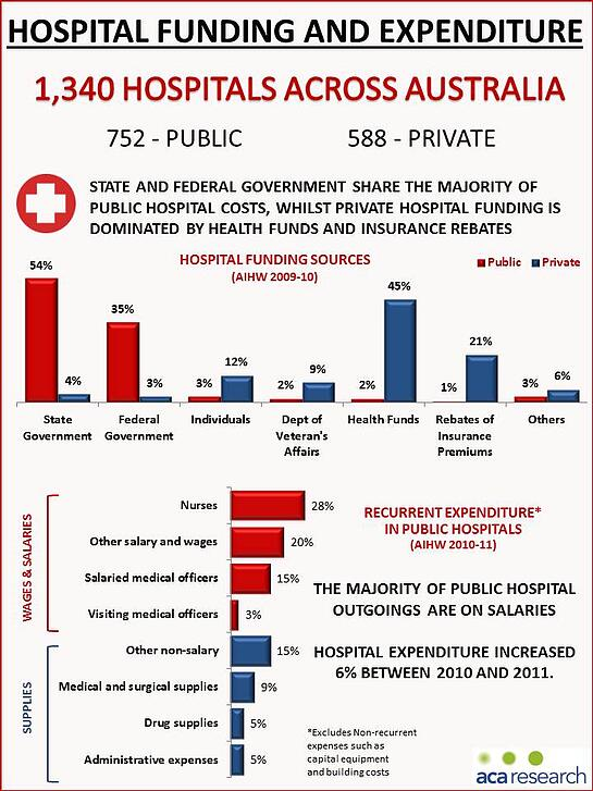 Hospital Funding and Expenditure