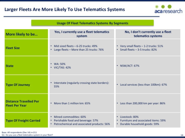 Slide14 Telematics adoption and compliance management in the road freight transport industry resized 600