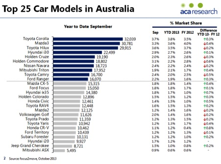 Top car models in Australia
