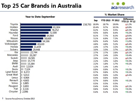 Top 25 Car brands Australia
