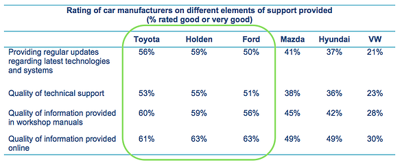 Auto Research Manufacturers Supporting Workshops Rating