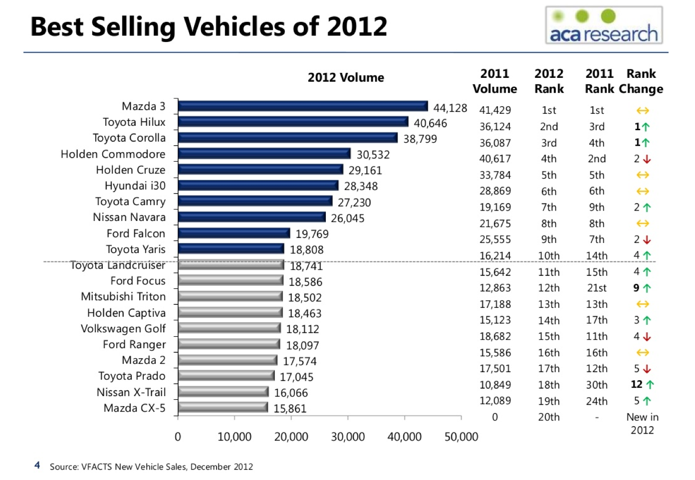 Australia top selling car data (2012) shows shift to Japanese brands