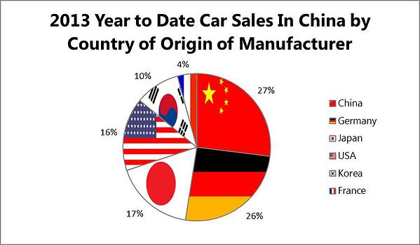 2013 Car Sales in China