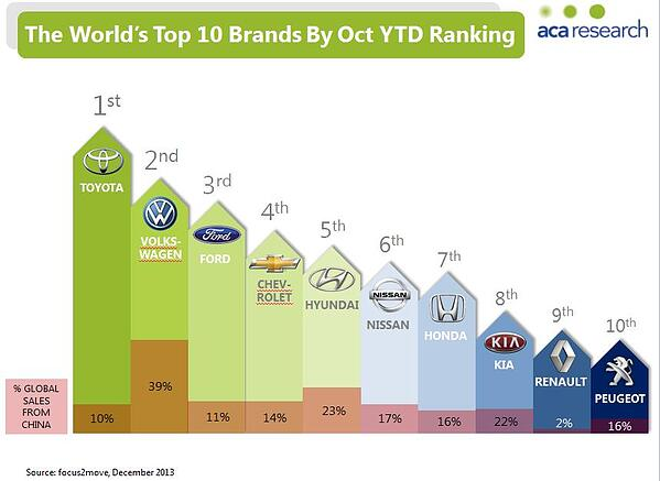 The World's Top Ten Brands by YTD Ranking