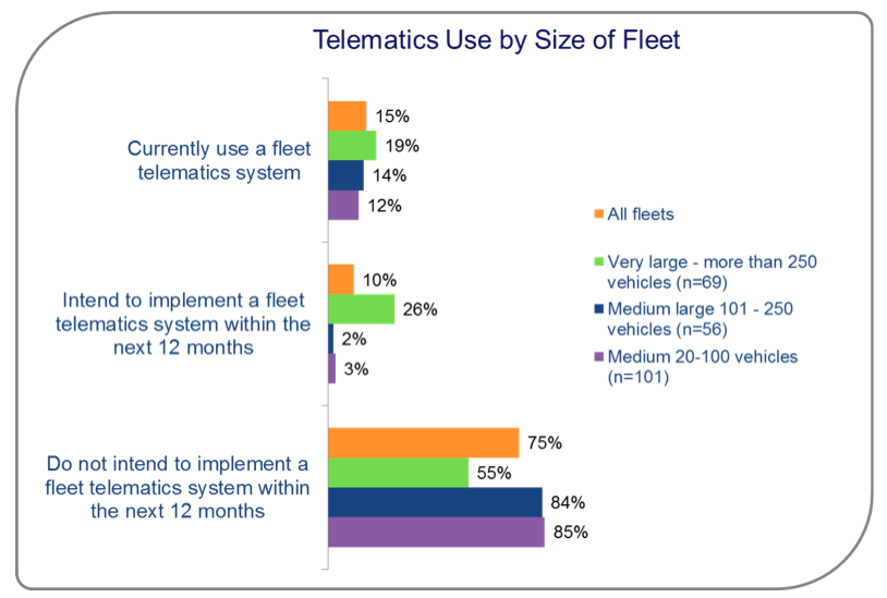 Telematics Market Research