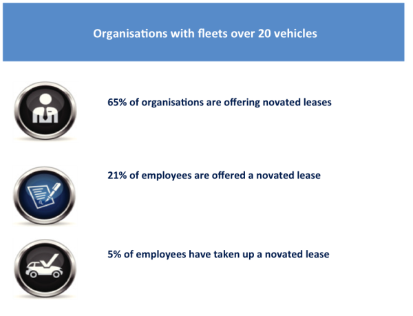 New Automotive Research Shows the Importance of Novated Leasing to the Australian Car Market