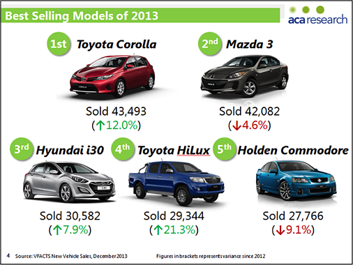 Automotive Research Best Selling Models of 2013