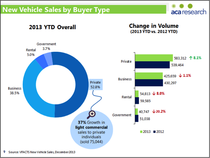 New Vehicle Sales by Buyer Type