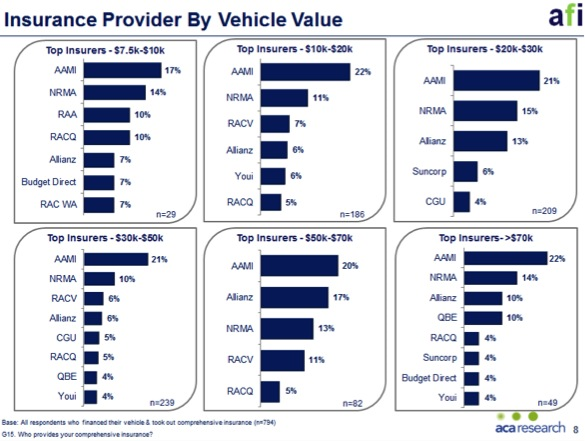 Insurance Provider By Vehicle Value