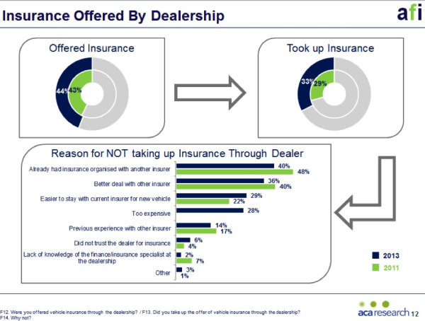 Insurance Offered By Dealership