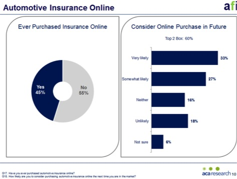 New Automotive Research Shows The Importance of The Online Channel When Buying Car Insurance