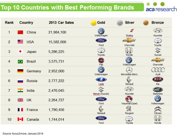 global car sales 2013 the medal table. Black Bedroom Furniture Sets. Home Design Ideas