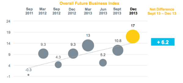 Overall Future Business Index