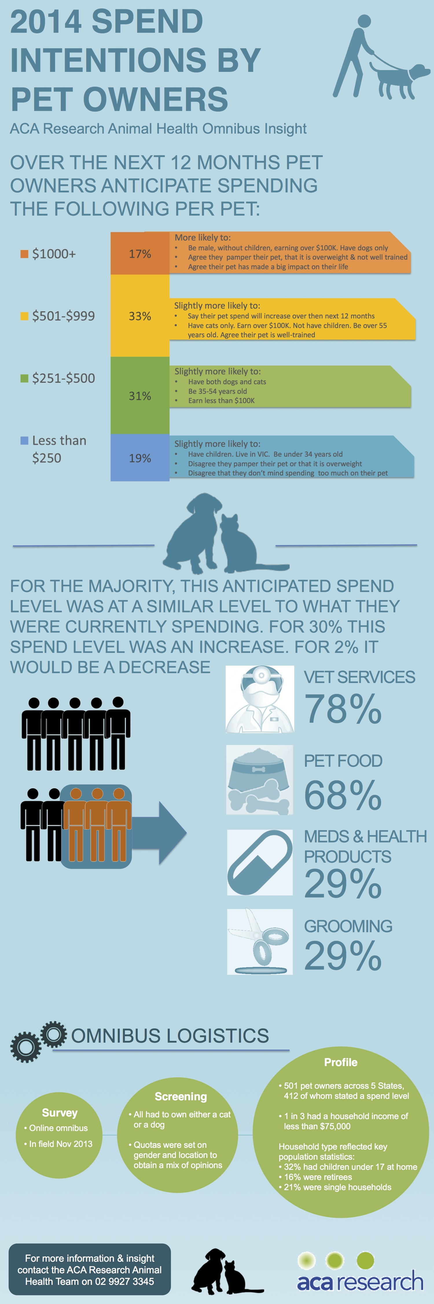 2014 Spend Intentions by Pet Owners