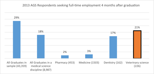 AGS Respondents seeking Fulltime Employment