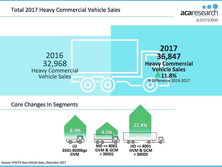Heavy Commercial Vehicle Sales 2017