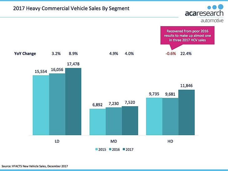 Heavy Commercial Vehicle Sales By Segment 2017