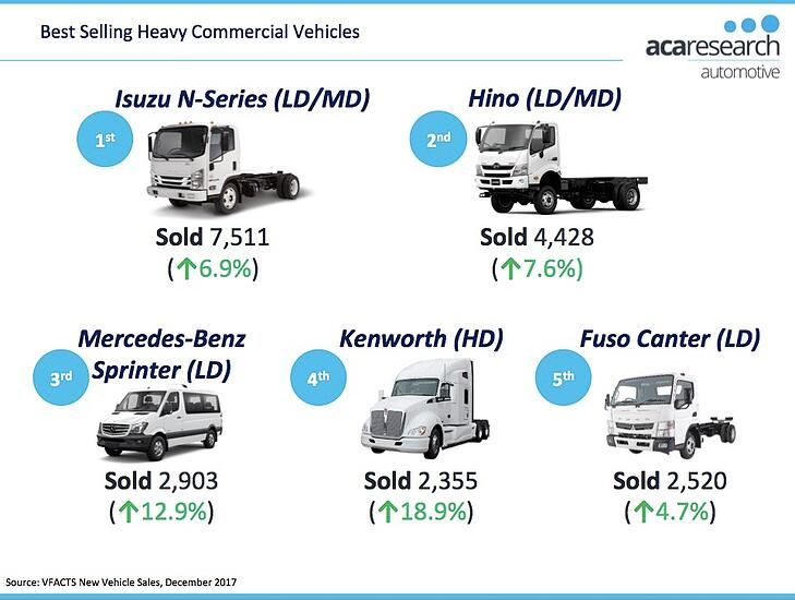 Best Selling Heavy Commercial Vehicles