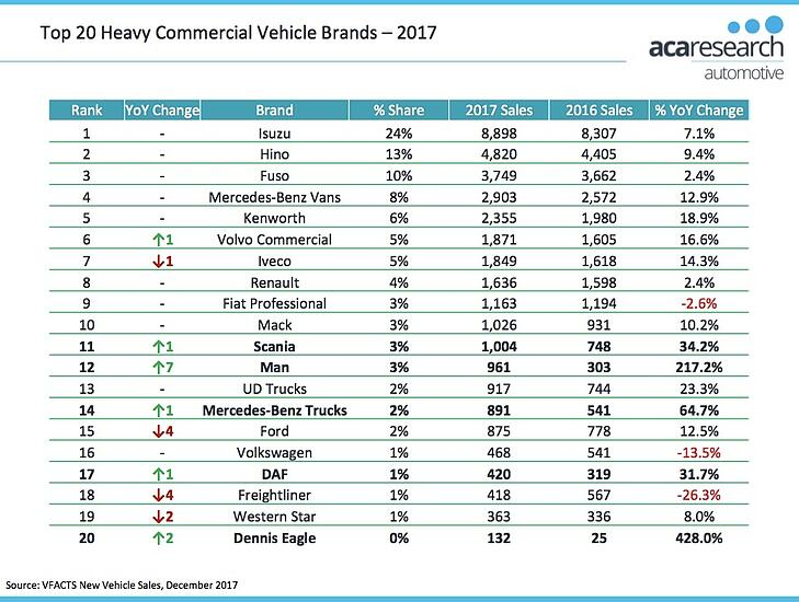 Top 20 Heavy Commercial Vehicle Brands