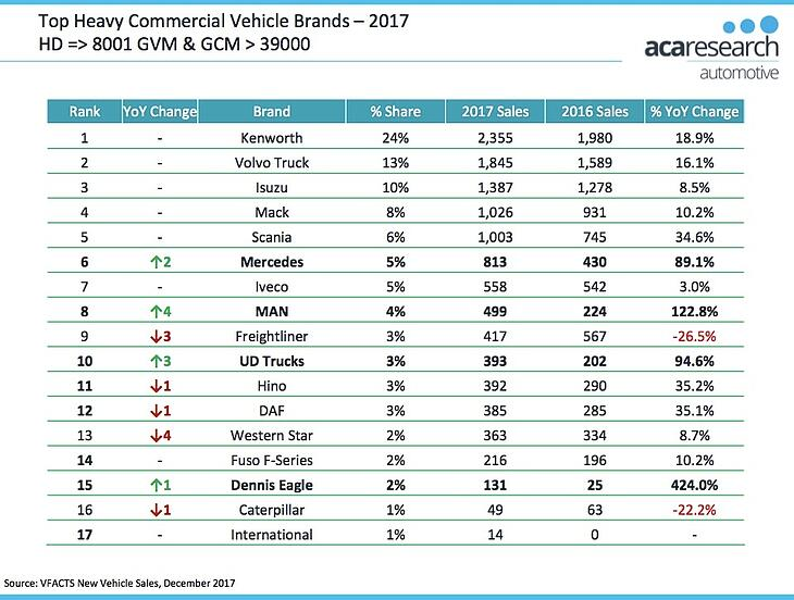 Top Heavy Commercial Vehicle Brands 2017