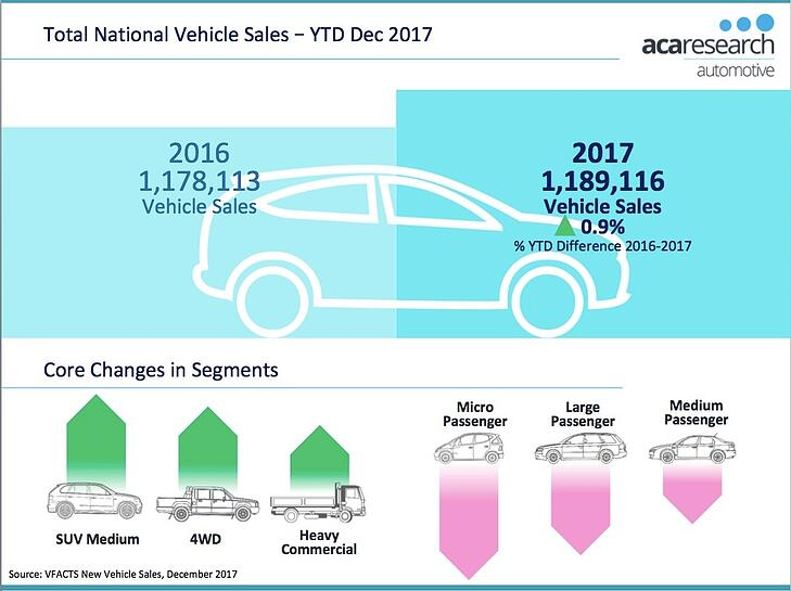 VFACTS - Total National Vehicle Sales 2017 Australia