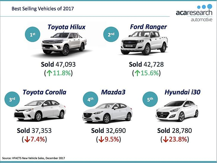 VFACTS - Best Selling Vehicles 2017 Australia