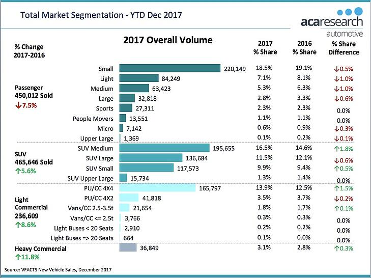 VFACTS - Total Market Segmentation 2017 Australia