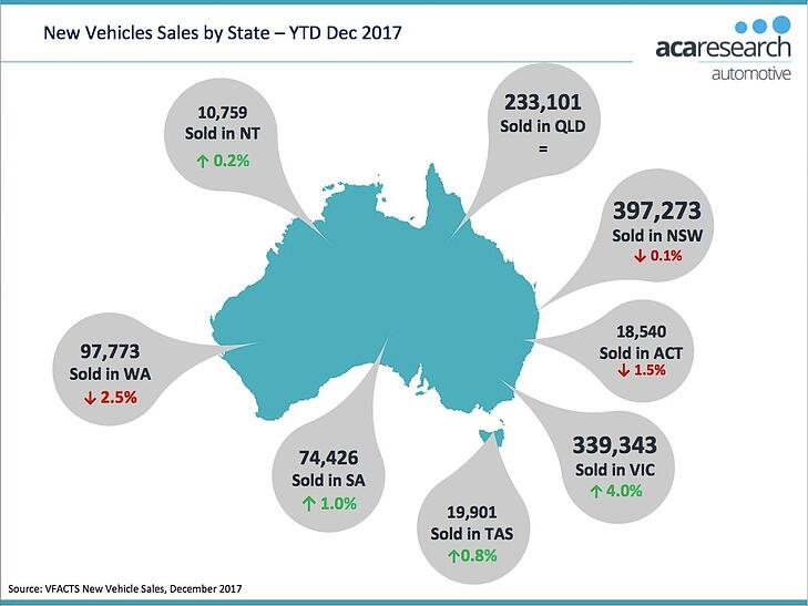 VFACTS - New Vehicle Sales by State 2017 Australia