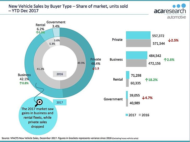 VFACTS - New Vehicle Sales by Buyer Type 2017 Australia