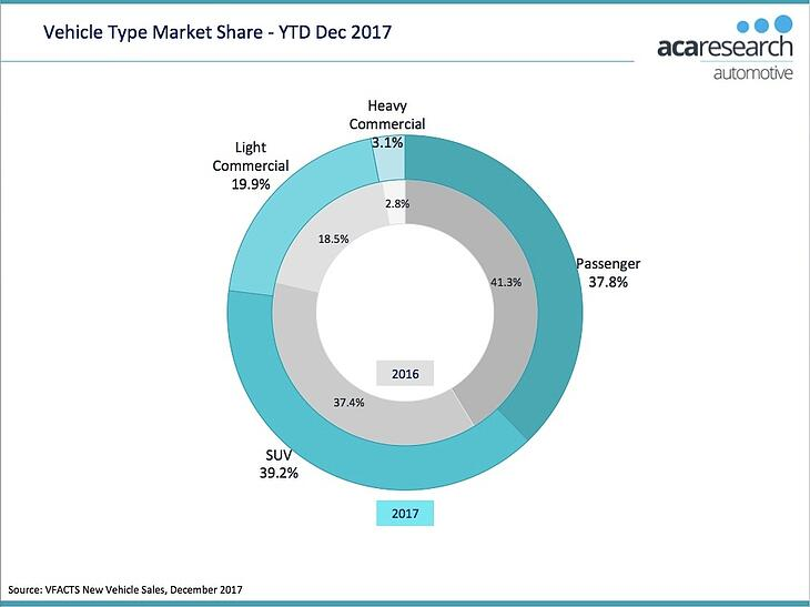 VFACTS - Vehicle Type Market Share 2017 Australia