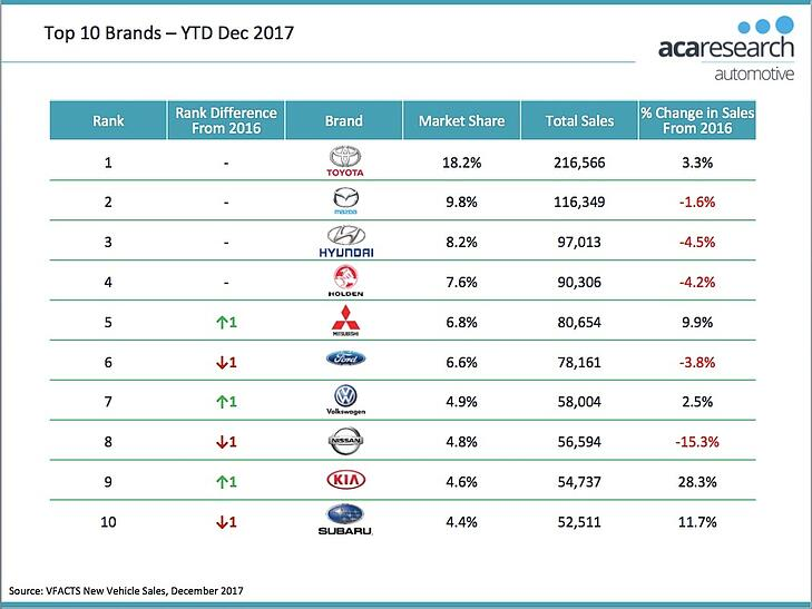 VFACTS - Top 10 Auto Brands 2017 Australia