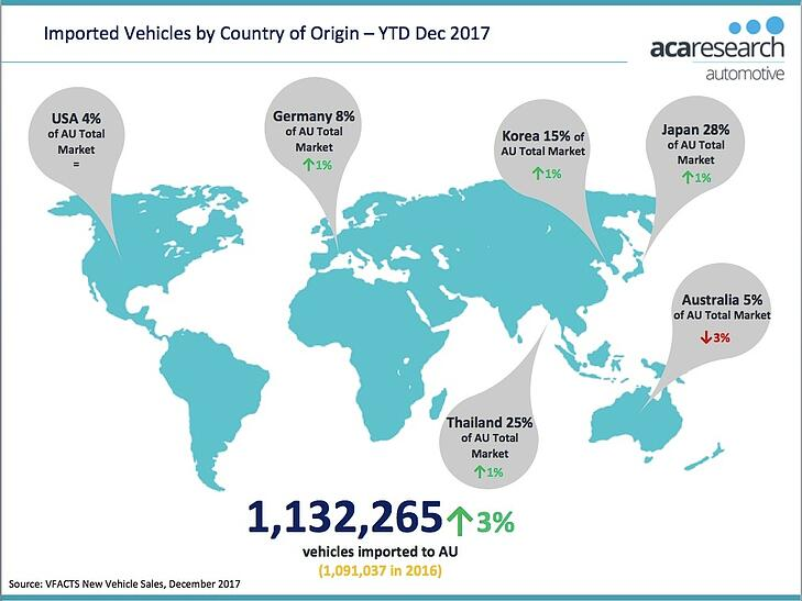 VFACTS - Imported Vehicles by Country 2017 Australia