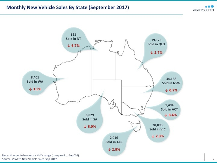 VFACTS Monthly New Vehicle Sales 2017