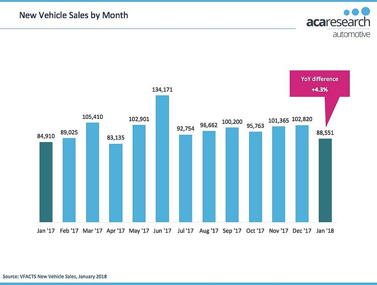 VFACTS Vehicle Sales by month January 2018