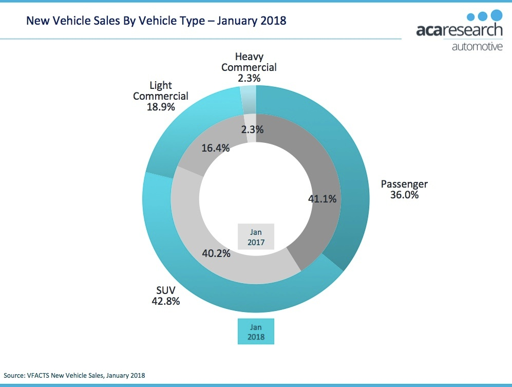 VFACTS Vehicle Sales by Type January 2018